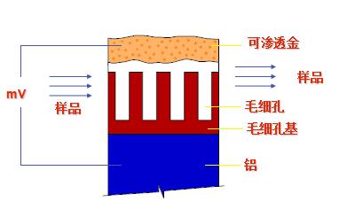 电容法露点仪原理